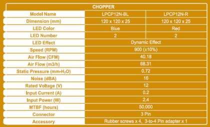 LEPA CHOPPER Series
