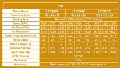 LEPA 70D Series