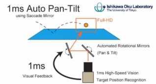 1ms Auto Pan-Tilt