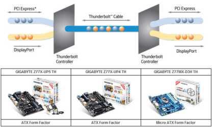 GIGABYTE Dual Thunderbolt Ports Motherboards Models