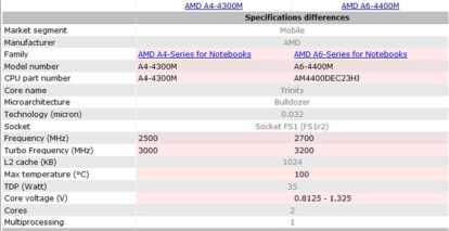 Информация о AMD A4-4300M (Trinity)