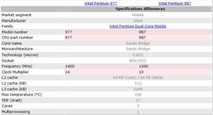 Процессор Pentium 987 выйдет в третьем квартале